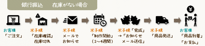米子焼代引き決済