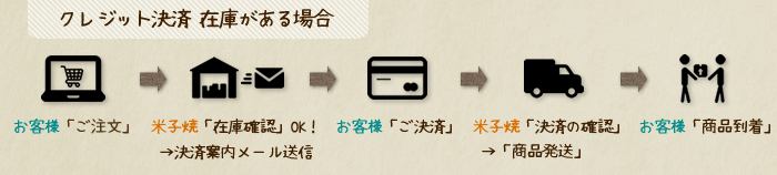 米子焼クレジット決済